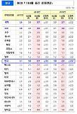 OECD, 올해 한국 경제성장률 2.7% 전망...지난 5월 대비 0.3%p 하향 조정