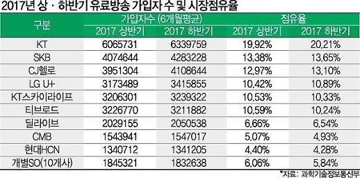 [단독] KT-SK텔레콤, 딜라이브 인수 놓고 맞대결...유료방송 M&A 판 커진다