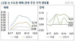 수도권 아파트시장 관망세 지속… 매매가격 상승폭 둔화