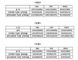 [2018 국감] 초과근무 '상습 체불' 집배원…우정본부 간부는 '28억원 포상금 잔치'