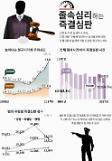 [2018국감] 금태섭 의원 즉결심판 급증…경범죄도 피고인 방어권 보장해야