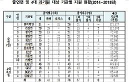 [2018 국감] 과기부 출연연·과기원, 가짜학회 출장비로 10억원 이상 지원