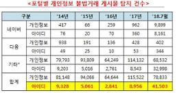 [2018 국감] 방통위, 불법 아이디거래 단속 '허술'