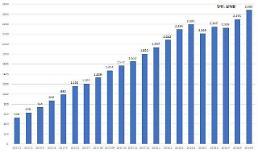 한국P2P금융협회 연체율 5% 첫 돌파
