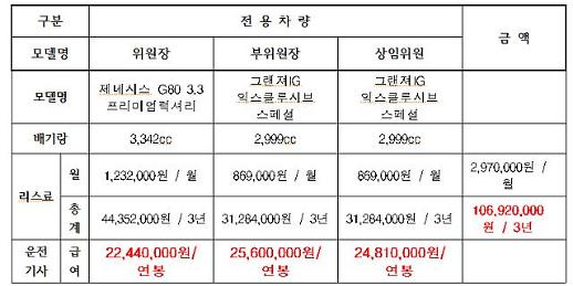 [2018 국감] 방심위 상임위원에 불법 고급세단·운전기사 제공 '논란'