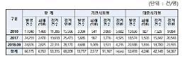 """[2018 국감] 인재근 """"보이스피싱 3년새 2배↑…40대가 많이 당해"""""""