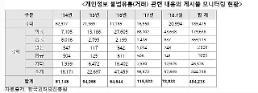 [이슈 분석] 구글·페이스북 해킹 논란...줄줄새는 韓 개인정보