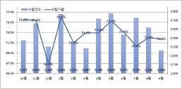 9월 경매 낙찰건수 3018건…역대 최저 대전·부산 등 유찰 속출