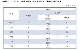 [2018 국감] 권미혁 평소 성실해…못 믿을 성비위 공무원 징계 경감 사유