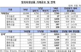 상반기 장외파생상품 거래 7783조원…전년 동기比 15%↑