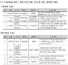 정원용·진지헌 학생, 특허청 우수논문 최우수상 수상