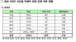 [2018 국감] 김해영 성적 조작, 학교폭력 기록 삭제 등 학생부 조작…관련 징계 15개교