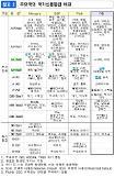 일본계 신평사 R&I, A+ → AA- 상향조정...한국 경제 견조하다