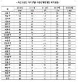 [2018 국감] 김병관 서울시 국공립어린이집 수, 지역별로 편차 커