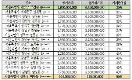 [2018 국감] 강남 실거래 65억원 주택 공시가격이 불과 16억?…한국감정원 셀프조사·검증에 따른 폐해