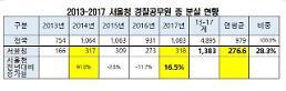 [2018 국감] 소병훈 서울청, 경찰공무원·수갑 분실…17개 지방청 중 1위