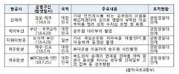 항공기 내 승무원 대상 폭행, 성추행 사고 급증…'미투 사각지대'