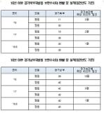 [2018 국감] 소병훈 경기북부·남부청, 보안수사대 축소해야