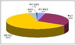 중국 진출 기업 33% 미중 통상마찰 부정적 영향