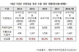 [2018 국감] 장석춘 중기 수출지원, 전문위원 자리보전 사업으로 전락