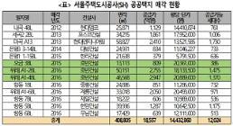 [2018 국감] 박원순 시장 취임 뒤 2조원 규모 공공택지 재벌기업에 매각