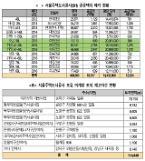 [2018국감] 서울시,2012년이후 공공택지 40만8805㎡, 건설사 등에 매각