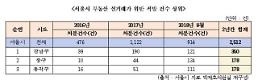 [2018 국감] 서울시 부동산 실거래가 위반 강남구가 제일 많아