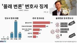 [2018 국감] 금태섭 몰래 변론 변호사 10년간 22명 징계