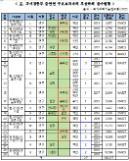 [2018 국감] 과기정통부 출연연, 부실학회 참석자가 주요보직 줄줄이