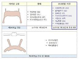 인천공항 스카이팀 7개 항공사,10월28일  2터미널 추가 이전