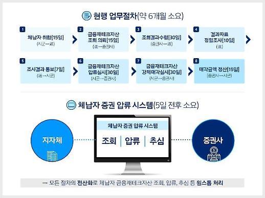 [경기도] 체납자 증권 압류 시스템 특허 등록..추적→추심 5일이면 해결