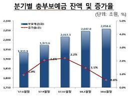 예금자보호 받는 부보예금 2058조…증가율 둔화