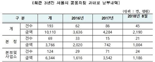 서울시 공무차량 교통법규 위반 속도·신호>주정차>끼어들기 순