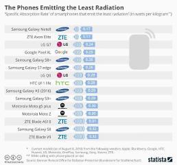 발암 가능성 물질 '전자파'... 삼성폰 '안전' 중국폰 '위험'