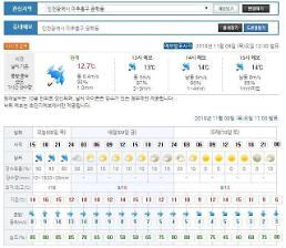 전국 흐리고 비, 한국시리즈 4차전 열리는 문학구장 날씨는?
