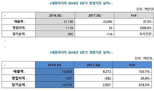 대원미디어, 3Q 영업익 11억 …전년비 3200% ↑