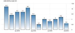 중국 10월 소비증가율 8%대 둔화…5개월래 최저(속보)