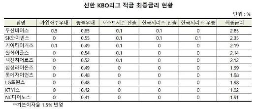 """""""이변은 없었다"""" 신한 KBO리그 적금 최종금리 두산 '완승'"""