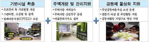 서울시, 주거지 재생사업에 민간·기업·지역주민 전 과정 협업