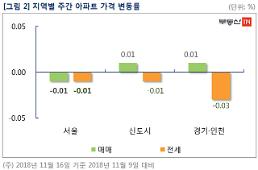 문재인 정부 들어 처음으로 서울 아파트값 하락 전환
