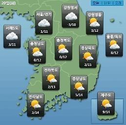 [오늘의 날씨 예보] 미세먼지 나쁨 아침 영하 6도까지 떨어져 큰 일교차 주의