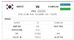 [축구 국가대표 평가전] 한국 우즈베키스탄 경기 오후 7시…중계는 SBS·POOQ(푹)