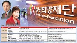 정권 대물림 관치금융 … 이명박‧박근혜 펀드도 줄줄이 실패