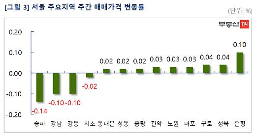 서울 아파트값, 하락폭 키우며 2주 연속 하락