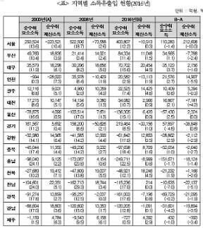 산업연구원 지역소득의 수도권 쏠림 현상 심화