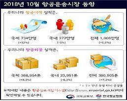 10월 항공여객 1006만명 역대 최다