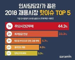 인사담당자 선정, 2018년 채용시장 핫이슈 '주52시간 근무제'