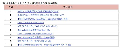 올해 유튜브 인기 뮤비 1위, 아이콘 '사랑을 했다'...BTS '페이크러브' 5위