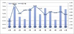 경매 시장도 찬바람 수도권 낙찰가율 전월대비 3.3%p 하락