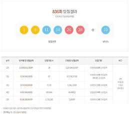 동행복권 첫 발표 836회 로또당첨번호 1등 당첨 지역 14곳은? 서울·경기·충북 3곳 등